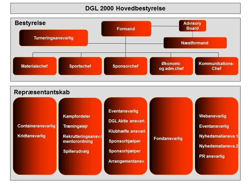 DGL 2000 org.diagram